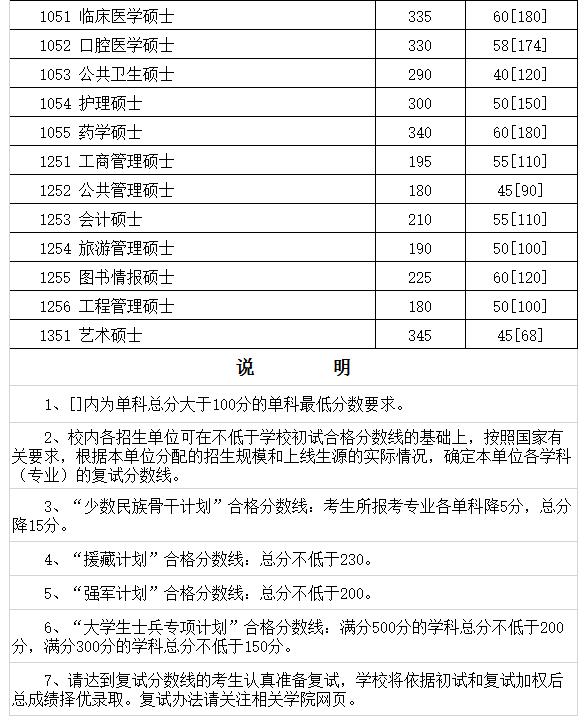 四川大学2017考研复试分数线已经公布
