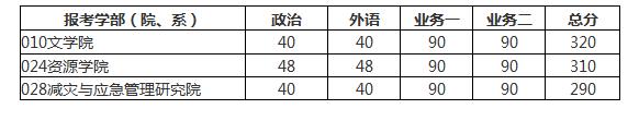 北京大学2017考研复试分数线已经公布