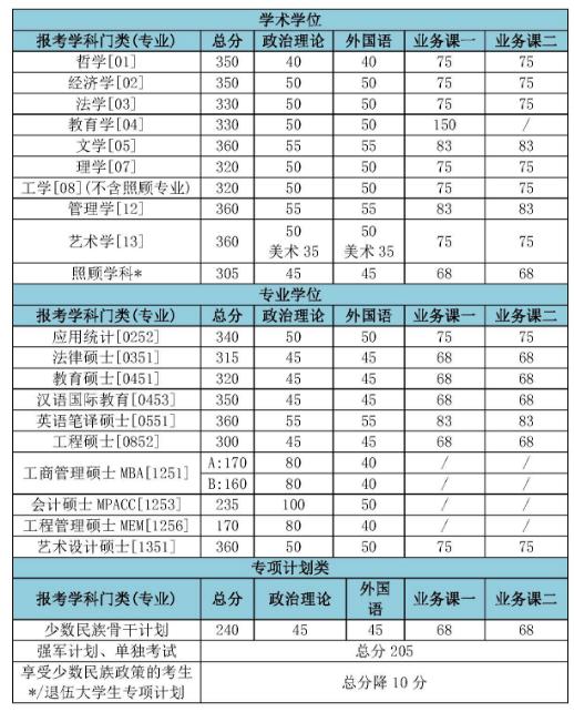 北京理工大学2017考研复试分数线已经公布