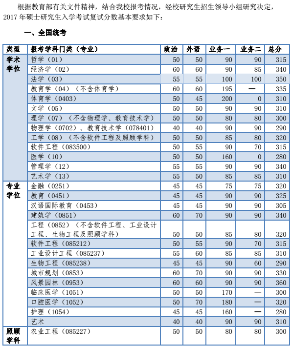 同济大学2017考研复试分数线已经公布