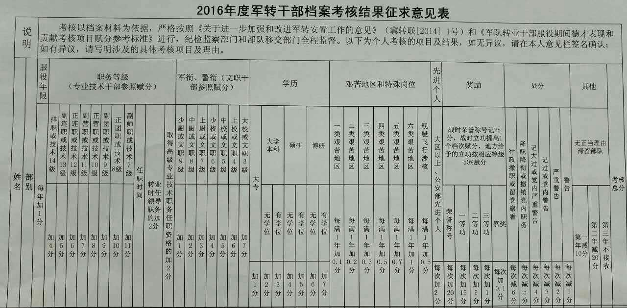 2016年河北军转干档案考核赋分标准