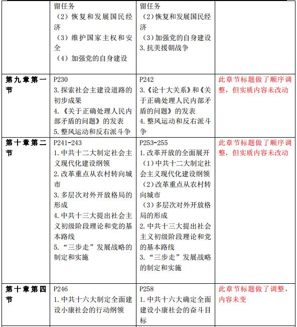 2018考研政治史纲大纲变动对比表(大纲解析版)