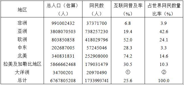 上海市考行测模拟试题