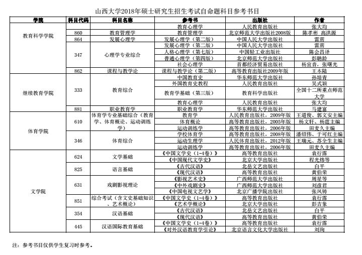山西大学2018研究生招生参考书目