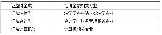 2018国家公务员证监会报考条件