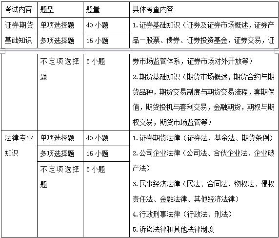 2018国考证监会专业科目大纲解读