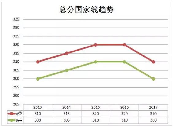 2018考研国家线预测与解读