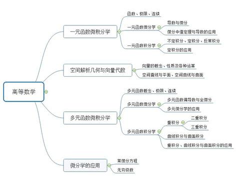 19考研数学三大科目知识框架图
