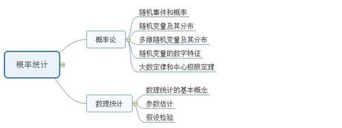 19考研数学三大科目知识框架图3