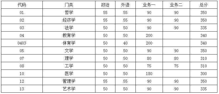 快讯:东南大学2018考研复试分数线