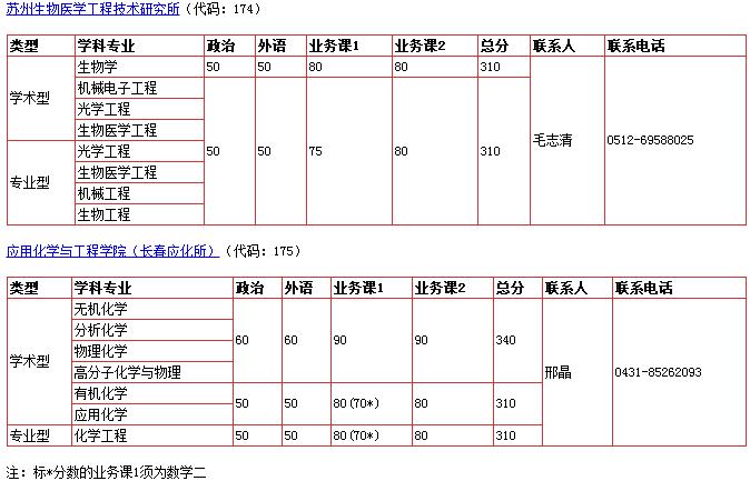 快讯:中国科学技术大学2018考研复试分数线