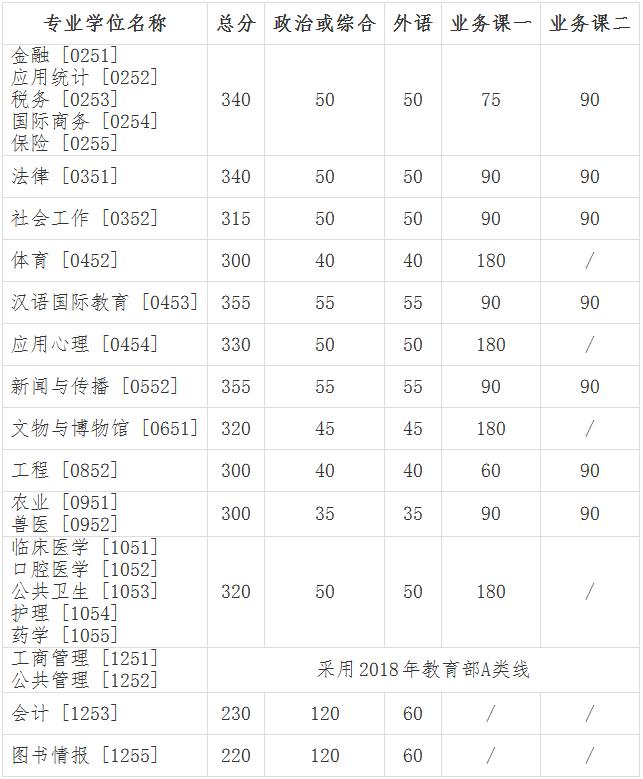快讯:吉林大学2018考研复试分数线公布