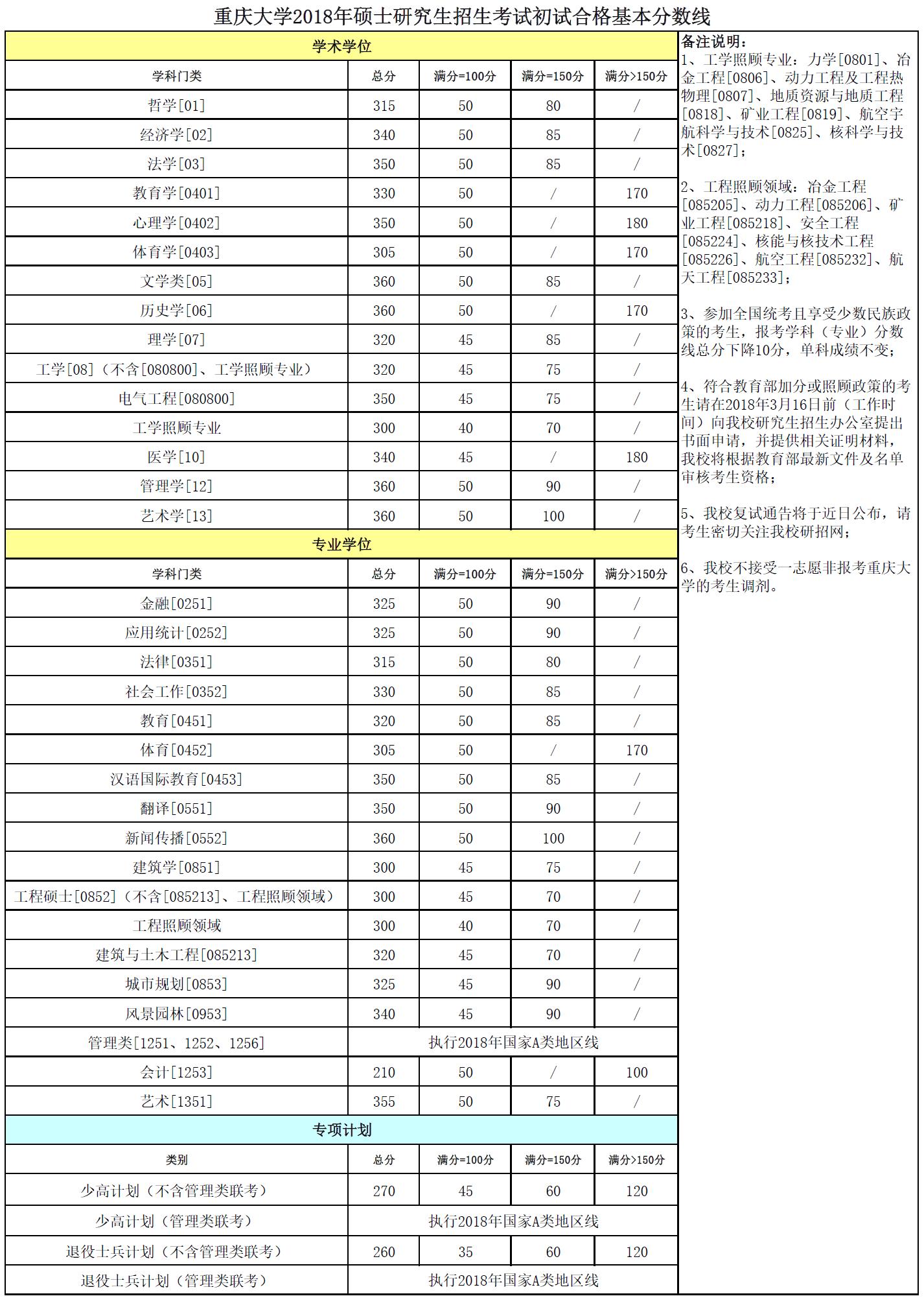 快讯:重庆大学2018年考研初试分数线