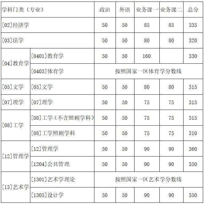 快讯:西北工业大学2018年考研复试分数线公布