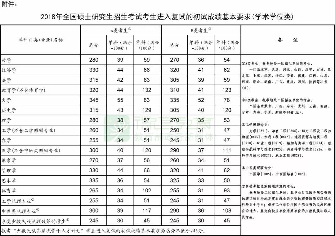 2018考研国家线已于公布