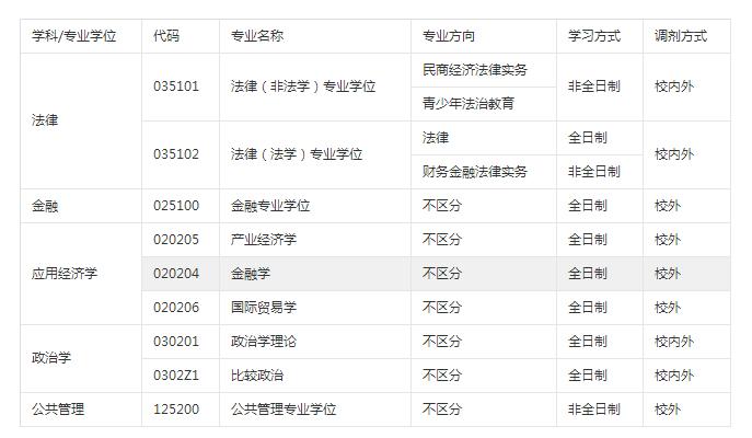 华东政法大学2018考研调剂信息