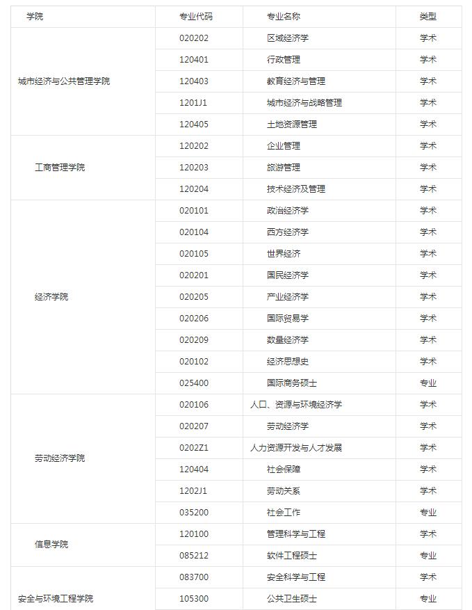 首都经济贸易大学2019保研夏令营通知