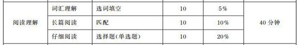 2018年6月英语四六级评分标准