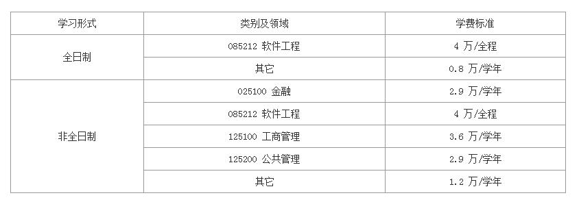 西安电子科技大学2019考研招生简章