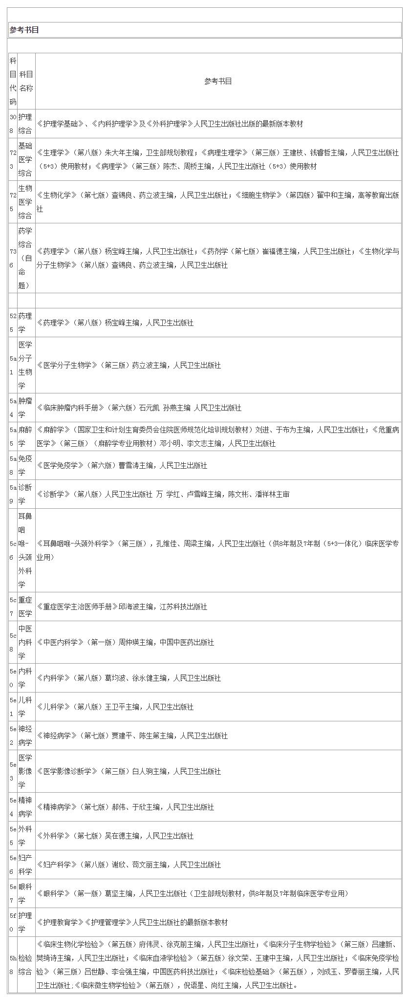 湖南大学2019考研参考书