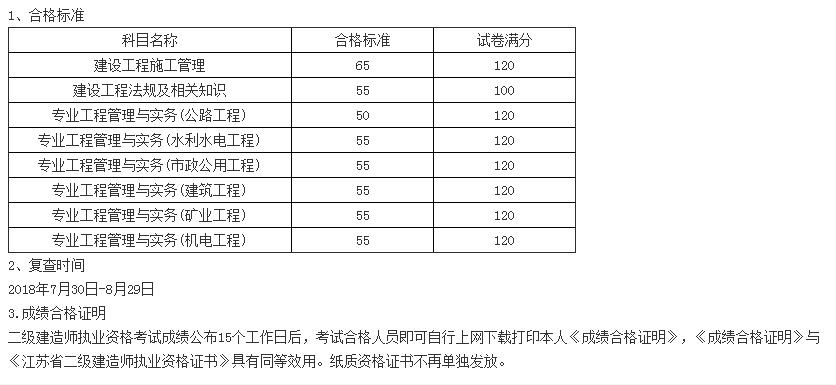 2018年江苏二级建造师考试合格分数线