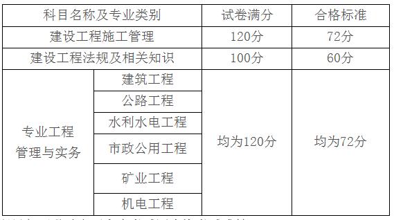 2018年山西二级建造师考试合格分数线