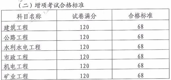 2018年云南二级建造师考试合格分数线9.11公布