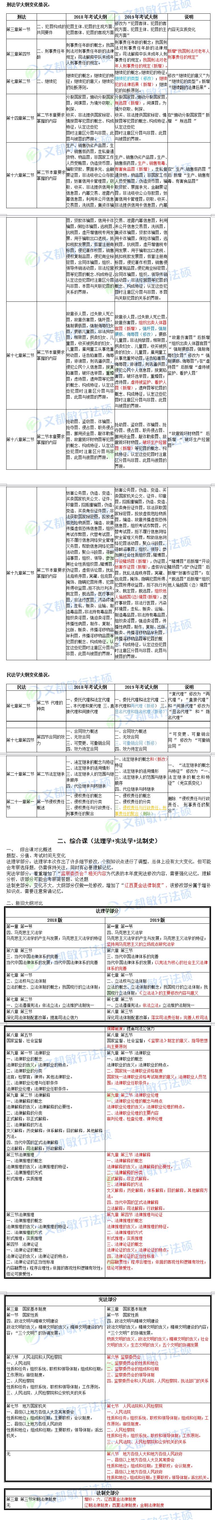 2019法硕法学考研大纲