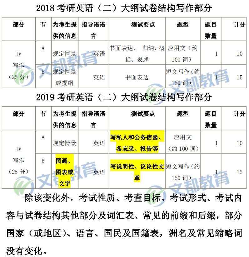 2019考研英语二大纲对比表