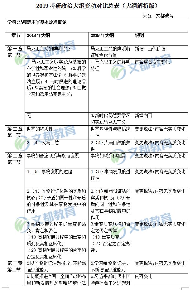 2019考研政治大纲