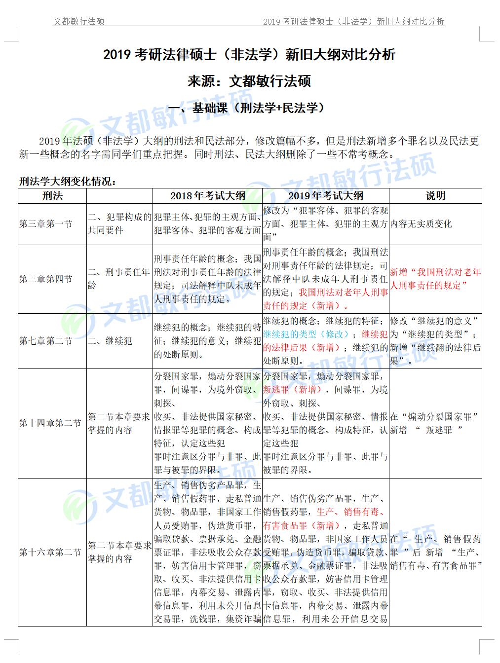 文都敏行法硕2019考研法律硕士(非法学)新旧大纲对比分析