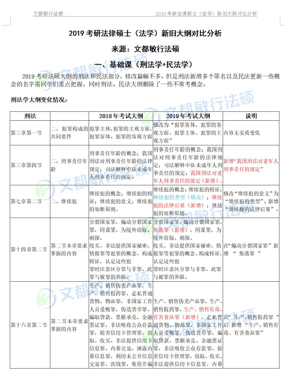 文都敏行法硕2019考研法律硕士(法学)新旧大纲对比分析