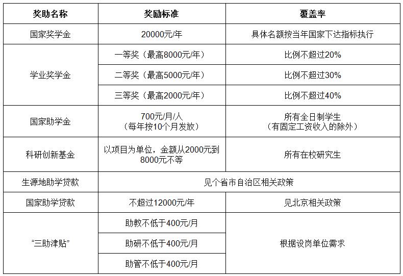 北京城市学院研究生奖助学金及科研经费资助体系