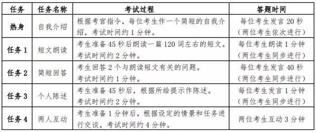 英语四级口语考试