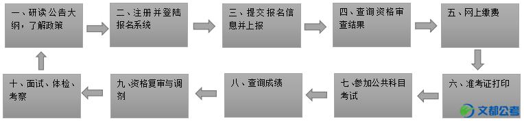 北京公务员考试流程图