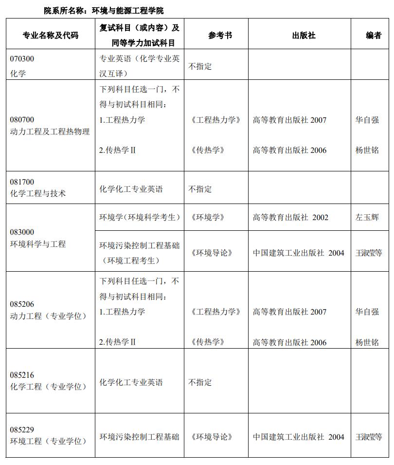 北京工业大学环境与能源学院2019研究生复试科目-文都考研网