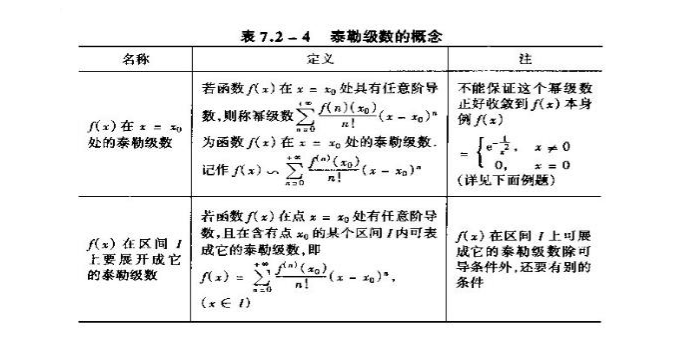 2020考研数学高数知识点:泰勒级数概念解读