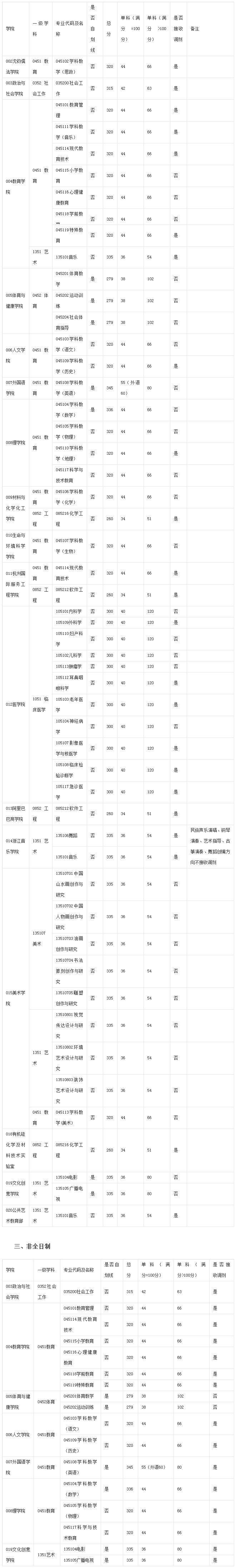 2019杭州师范大学专业学位研究生分数线预览