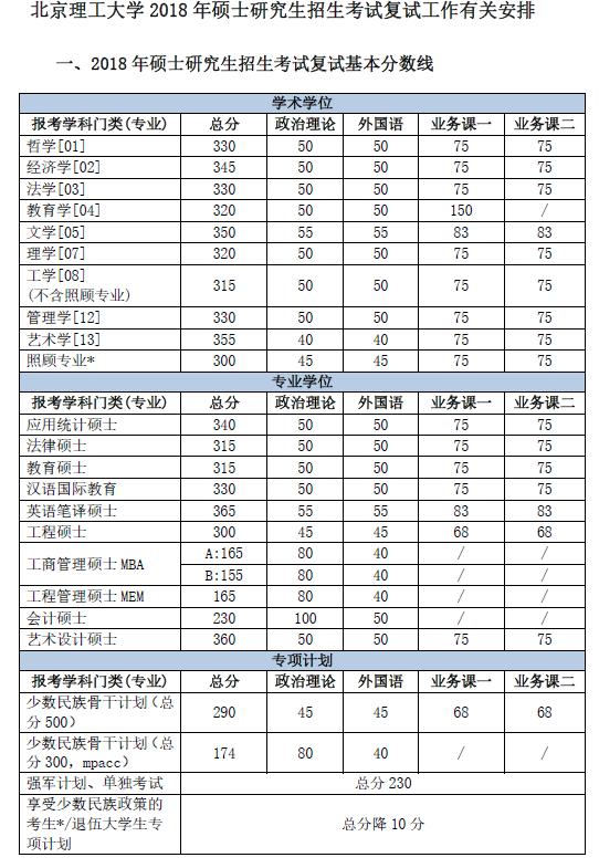 北京理工大学2018考研复试分数线