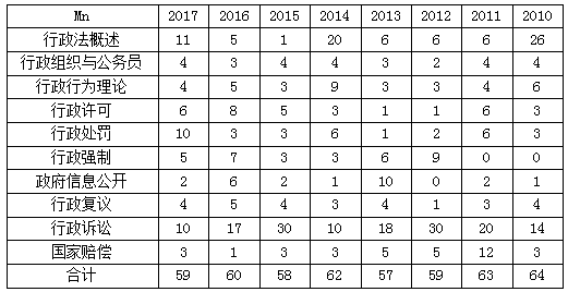 历年行政法考点及分数