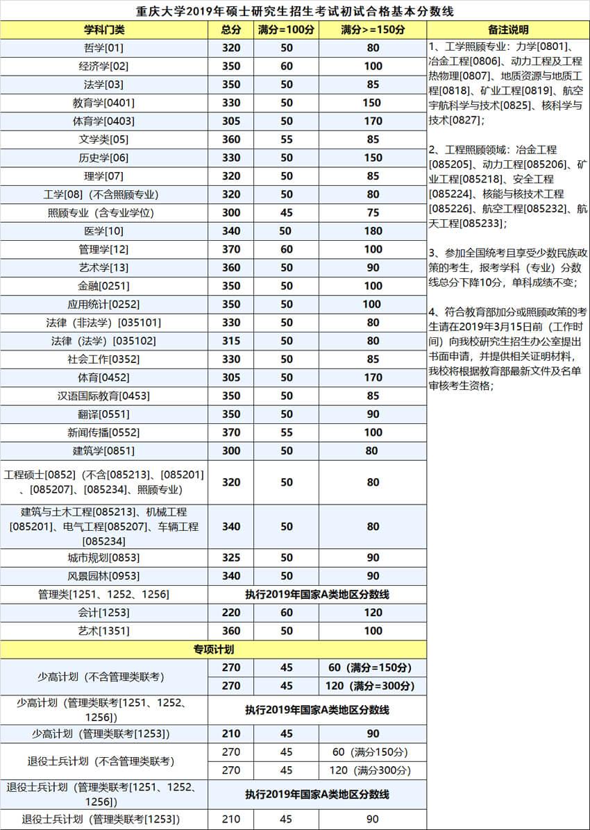 重庆大学2019考研复试分数线