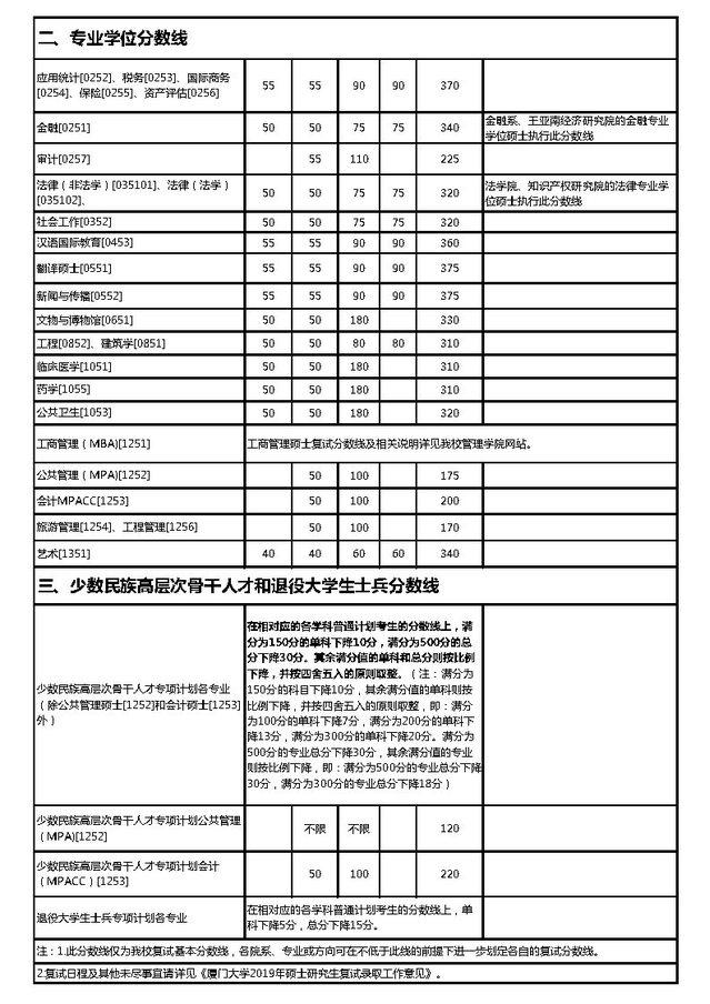 2019考研复试分数线