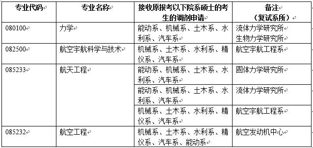 清华大学航天航空学院2021考研调剂专业须知