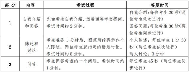 2019年5月英语六级口语考试流程