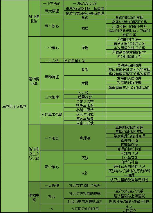考研政治马原复习