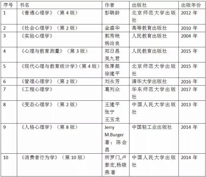 应用心理考研院校推荐:北京师范大学