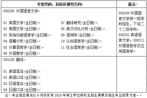 北京科技大学外国语学院2020考研推免研究生预报名通知