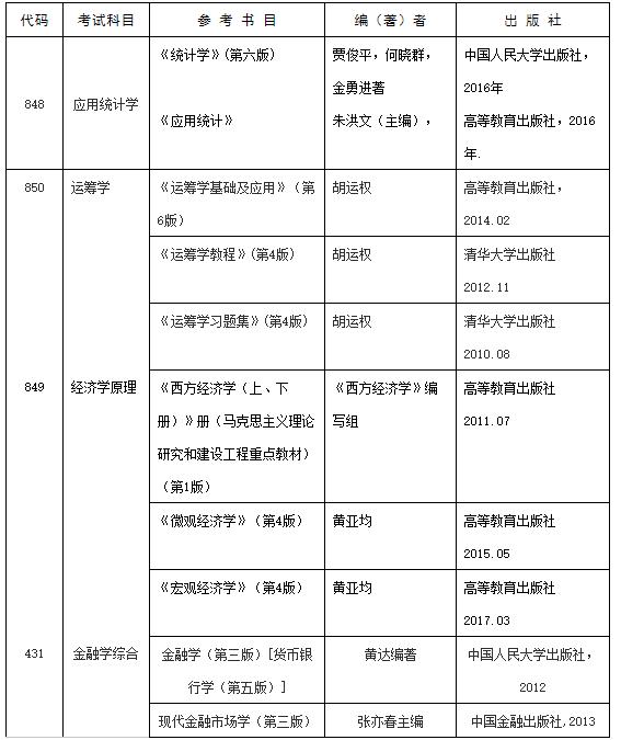2020考研专业目录