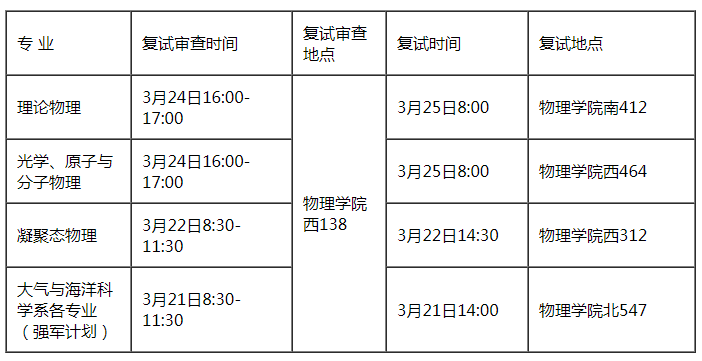 北京大学物理学院考研复试安排及规则