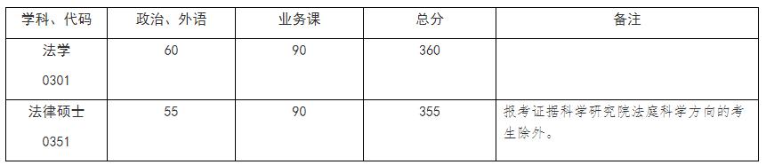 中国政法大学考研复试线